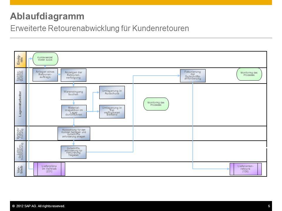 ©2012 SAP AG. All rights reserved.5 Ablaufdiagramm Erweiterte Retourenabwicklung für Kundenretouren Ereig- nis Lagermitarbeiter Sachbe- arbeiter Vertr