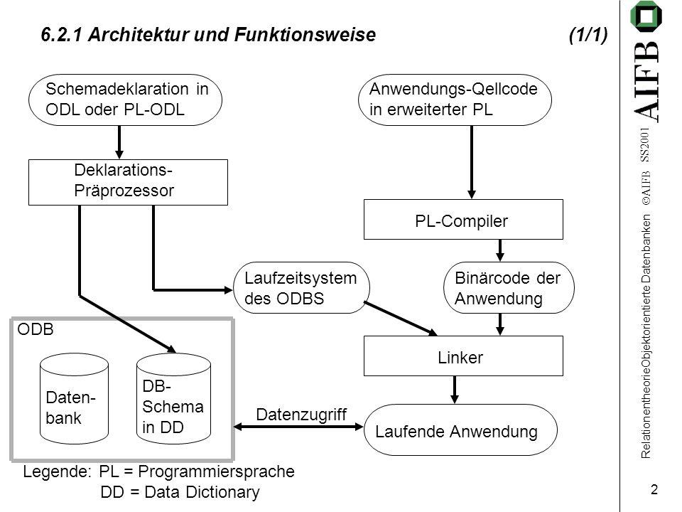 RelationentheorieObjektorientierte Datenbanken  AIFB SS2001 2 6.2.1 Architektur und Funktionsweise(1/1) Legende: PL = Programmiersprache DD = Data Di