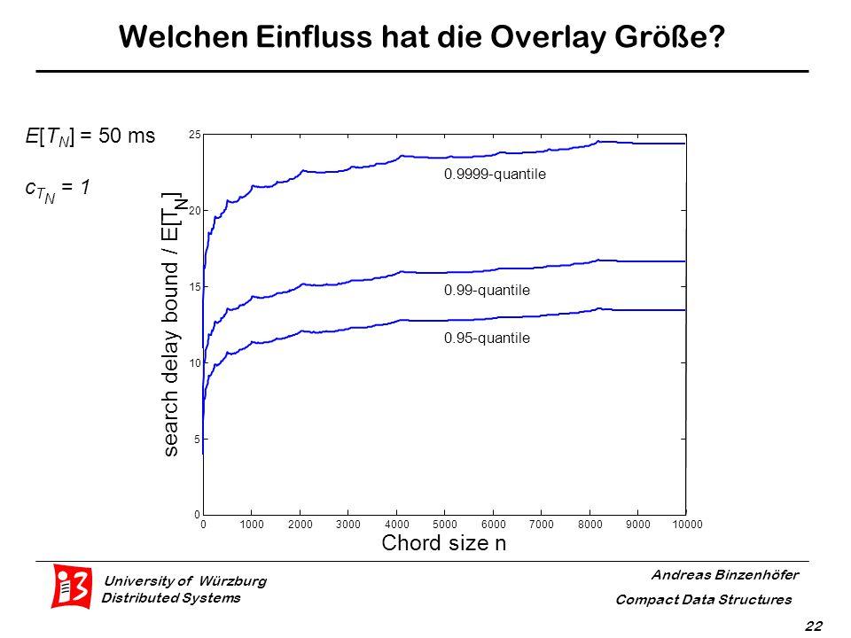 University of Würzburg Distributed Systems Andreas Binzenhöfer Compact Data Structures 22 Welchen Einfluss hat die Overlay Größe.