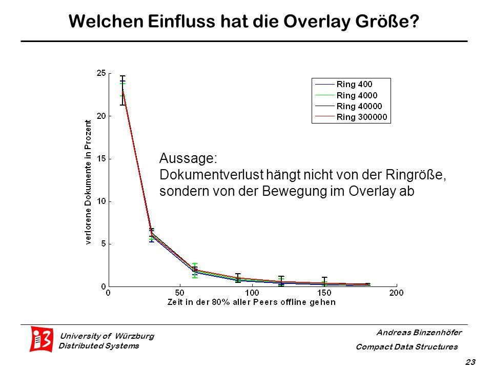 University of Würzburg Distributed Systems Andreas Binzenhöfer Compact Data Structures 23 Welchen Einfluss hat die Overlay Größe.