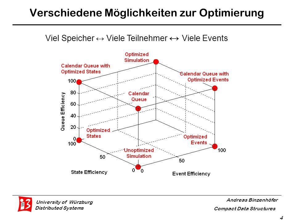 University of Würzburg Distributed Systems Andreas Binzenhöfer Compact Data Structures 15 Kademlia Bucket Refreshes  Etwa log 2 (n) buckets pro peer  Refresh eines buckets, falls dieser mindestens eine Stunde lang nicht benutzt wurde  Beispiel: 4380 39605820 peer X bucket 1 bucket 2bucket 3 Time of next refresh