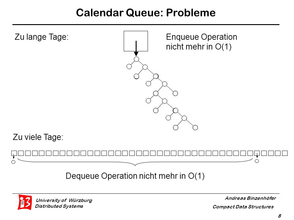 University of Würzburg Distributed Systems Andreas Binzenhöfer Compact Data Structures 8 Calendar Queue: Probleme Zu viele Tage: Dequeue Operation nicht mehr in O(1) Zu lange Tage:Enqueue Operation nicht mehr in O(1)