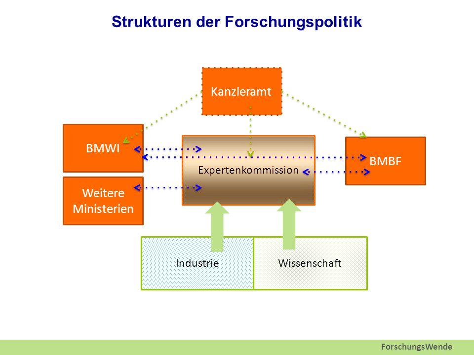 ForschungsWende Strukturen der Forschungspolitik Expertenkommission Kanzleramt WissenschaftIndustrie BMBF BMWI Weitere Ministerien
