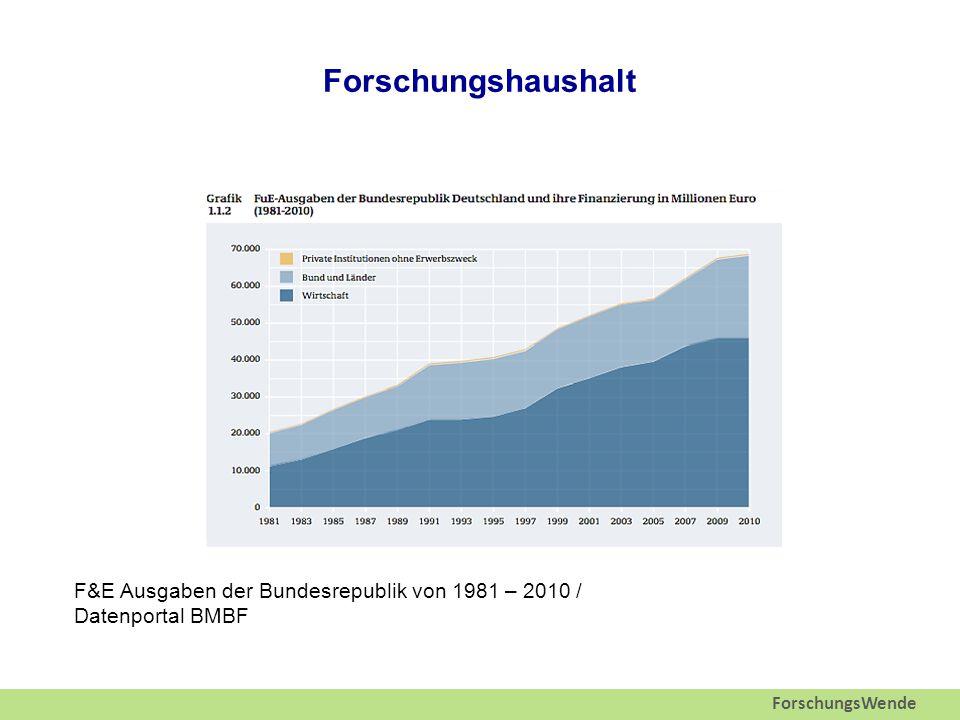 ForschungsWende Forschungshaushalt F&E Ausgaben der Bundesrepublik von 1981 – 2010 / Datenportal BMBF