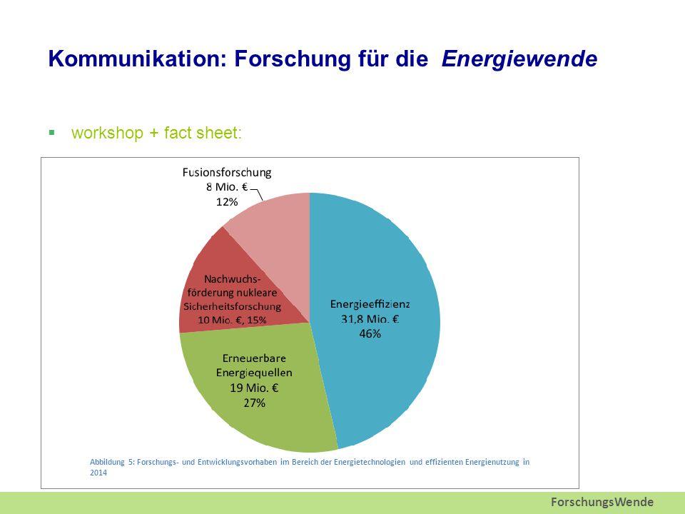 ForschungsWende Kommunikation: Forschung für die Energiewende  workshop + fact sheet: Abbildung 1: Ausgaben (real 2000) für Energieforschung aus Bundesmitteln (Quelle: BMWi 2013), *ohne fossile Energieträger Abbildung 5: Forschungs- und Entwicklungsvorhaben im Bereich der Energietechnologien und effizienten Energienutzung in 2014