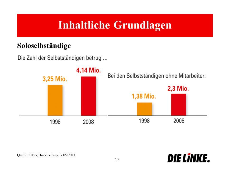 Inhaltliche Grundlagen 17 Soloselbständige Quelle: HBS, Böckler Impuls 05/2011