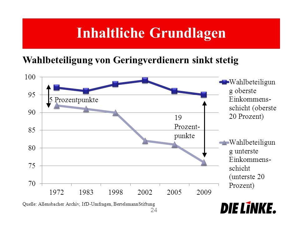 Inhaltliche Grundlagen 24 Wahlbeteiligung von Geringverdienern sinkt stetig Quelle: Allensbacher Archiv, IfD-Umfragen, BertelsmannStiftung 5 Prozentpunkte 19 Prozent- punkte