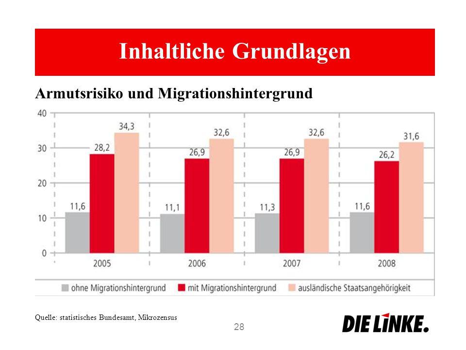 Inhaltliche Grundlagen 28 Armutsrisiko und Migrationshintergrund Quelle: statistisches Bundesamt, Mikrozensus
