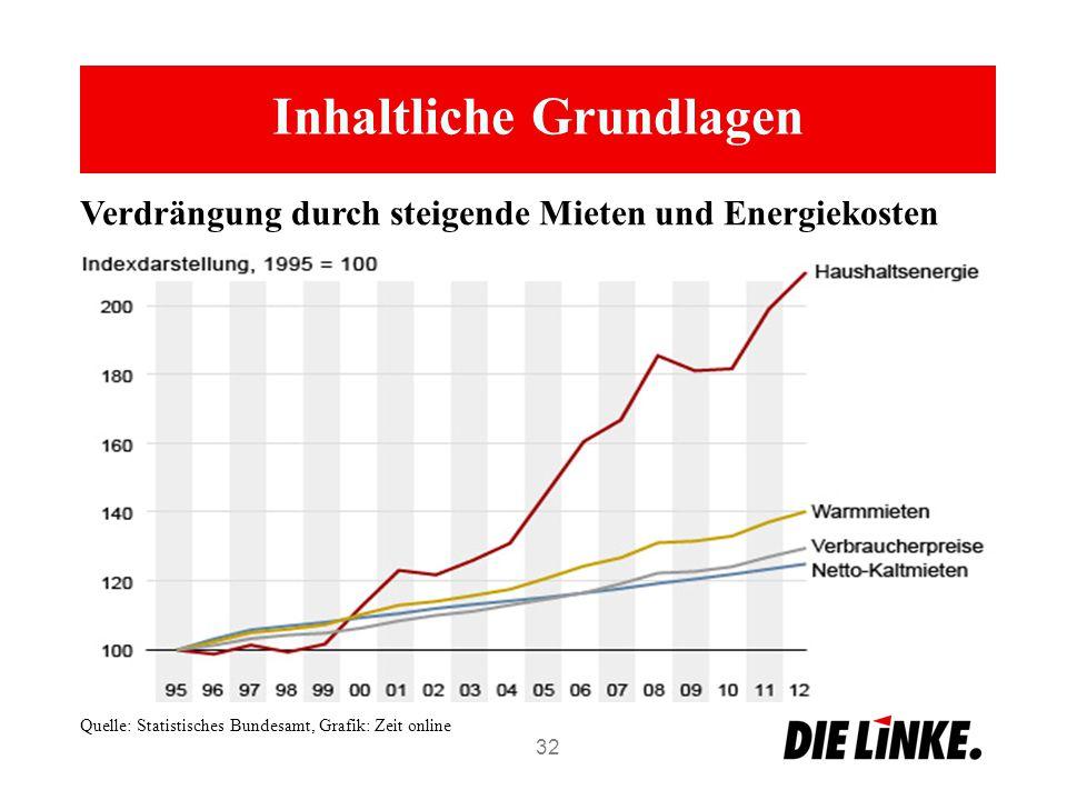 Inhaltliche Grundlagen 32 Verdrängung durch steigende Mieten und Energiekosten Quelle: Statistisches Bundesamt, Grafik: Zeit online