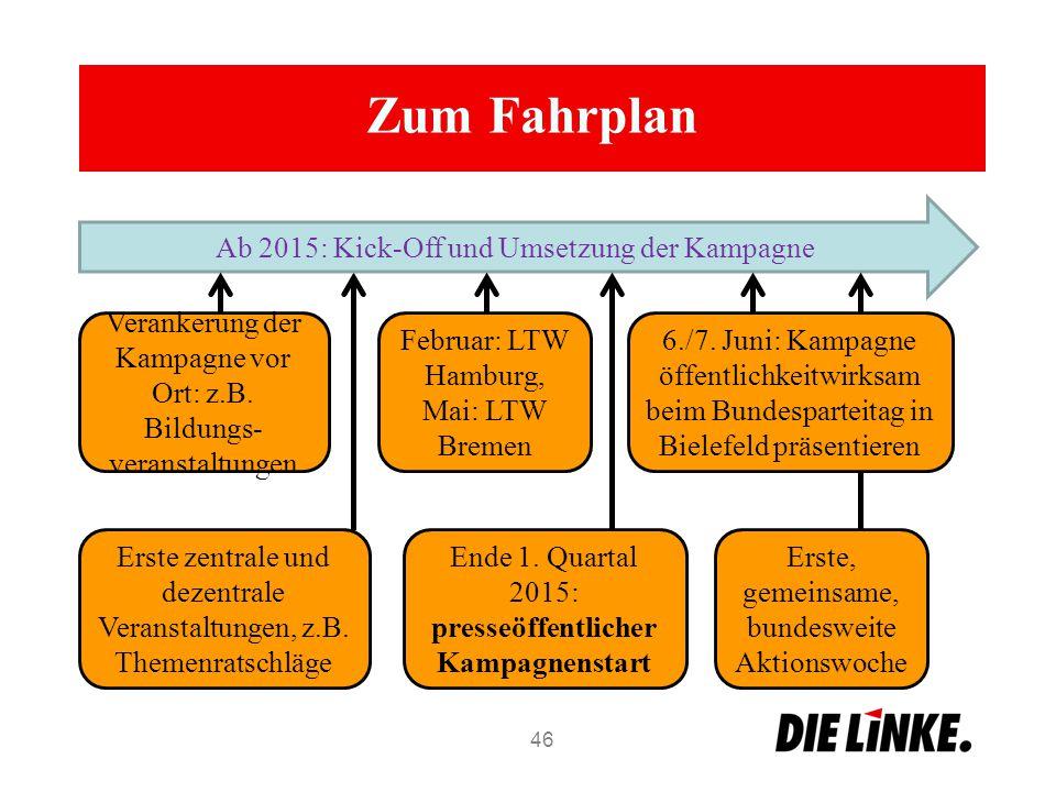 Erste zentrale und dezentrale Veranstaltungen, z.B. Themenratschläge Zum Fahrplan 46 Ab 2015: Kick-Off und Umsetzung der Kampagne Verankerung der Kamp