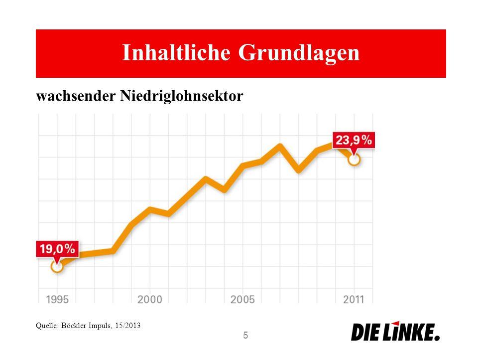 Inhaltliche Grundlagen 5 wachsender Niedriglohnsektor Quelle: Böckler Impuls, 15/2013