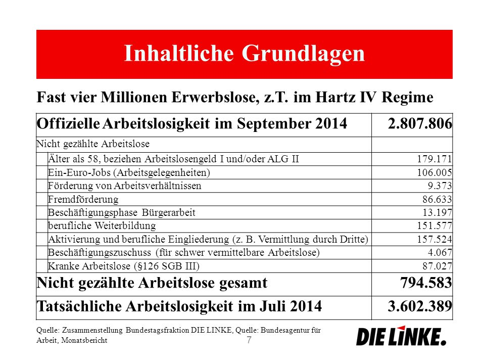 Inhaltliche Grundlagen 7 Offizielle Arbeitslosigkeit im September 20142.807.806 Nicht gezählte Arbeitslose Älter als 58, beziehen Arbeitslosengeld I und/oder ALG II179.171 Ein-Euro-Jobs (Arbeitsgelegenheiten)106.005 Förderung von Arbeitsverhältnissen9.373 Fremdförderung86.633 Beschäftigungsphase Bürgerarbeit13.197 berufliche Weiterbildung151.577 Aktivierung und berufliche Eingliederung (z.