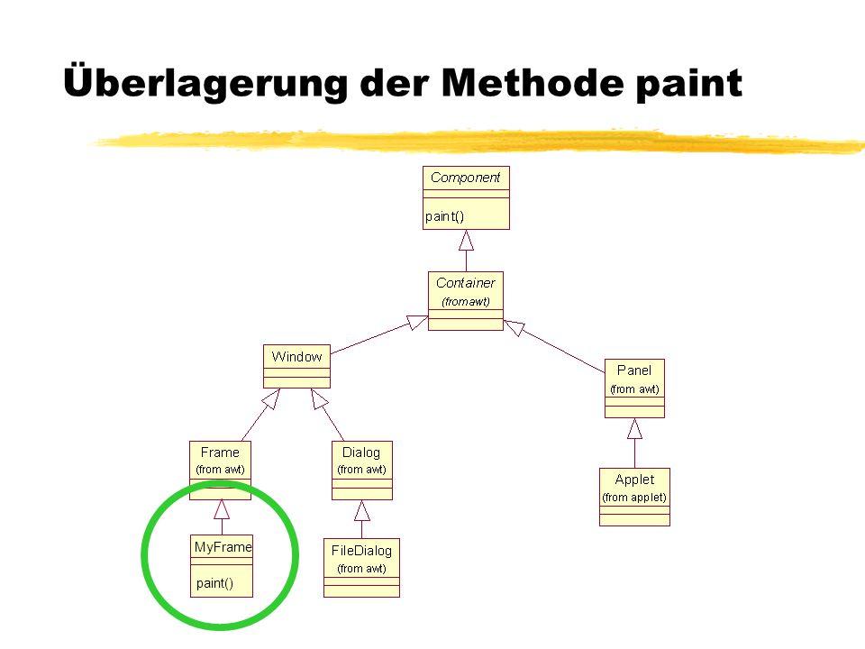 Überlagerung der Methode paint MyFrame paint()