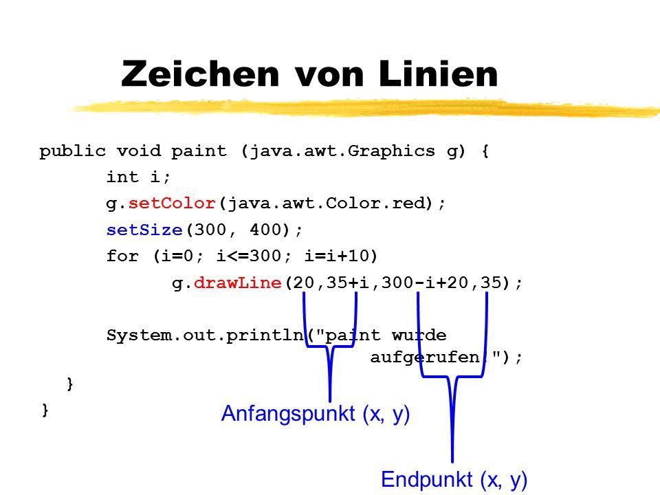 Zeichen von Linien public void paint (java.awt.Graphics g) { int i; g.setColor(java.awt.Color.red); setSize(300, 400); for (i=0; i<=300; i=i+10) g.drawLine(20,35+i,300-i+20,35); System.out.println( paint wurde aufgerufen! ); } Anfangspunkt (x, y) Endpunkt (x, y)