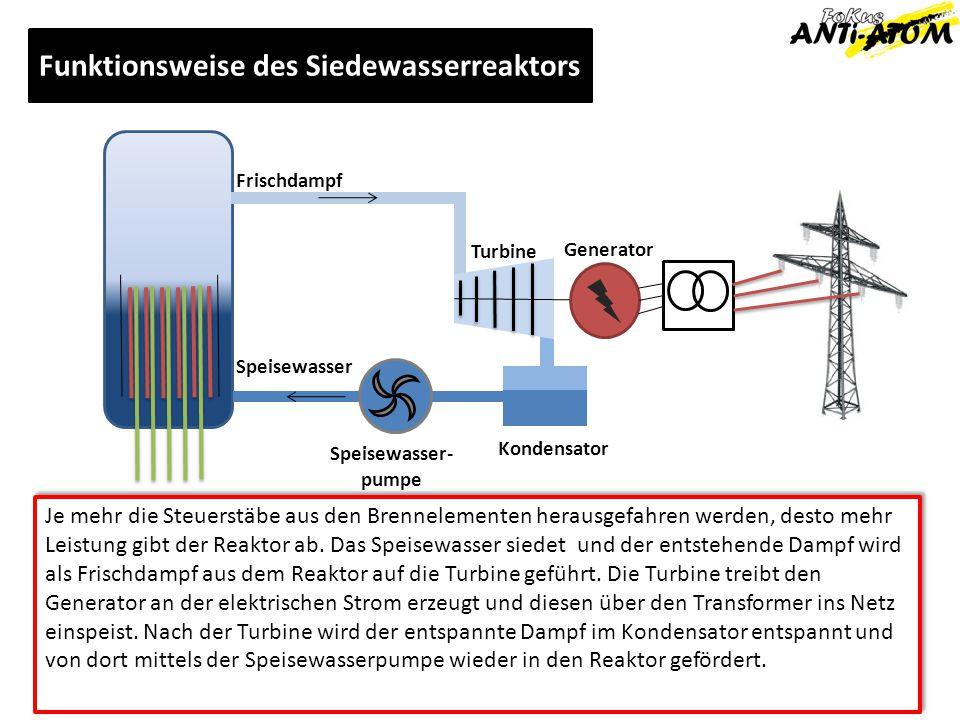 Frischdampf Speisewasser Turbine Generator Kondensator Speisewasser- pumpe Funktionsweise des Siedewasserreaktors Je mehr die Steuerstäbe aus den Bren