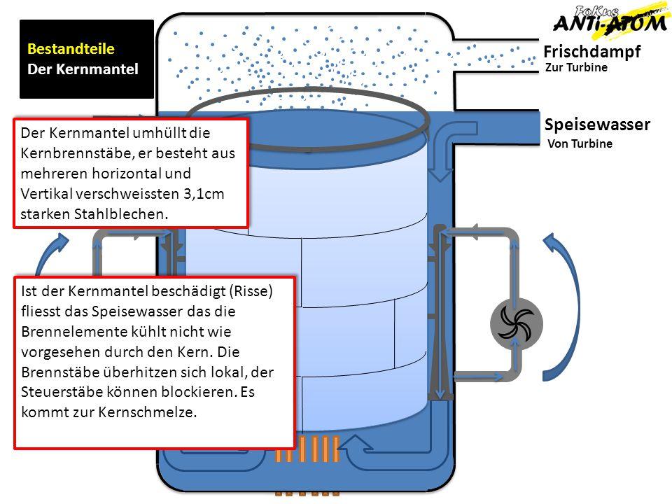 Frischdampf Speisewasser Zur Turbine Von Turbine Bestandteile Der Kernmantel Der Kernmantel umhüllt die Kernbrennstäbe, er besteht aus mehreren horizo
