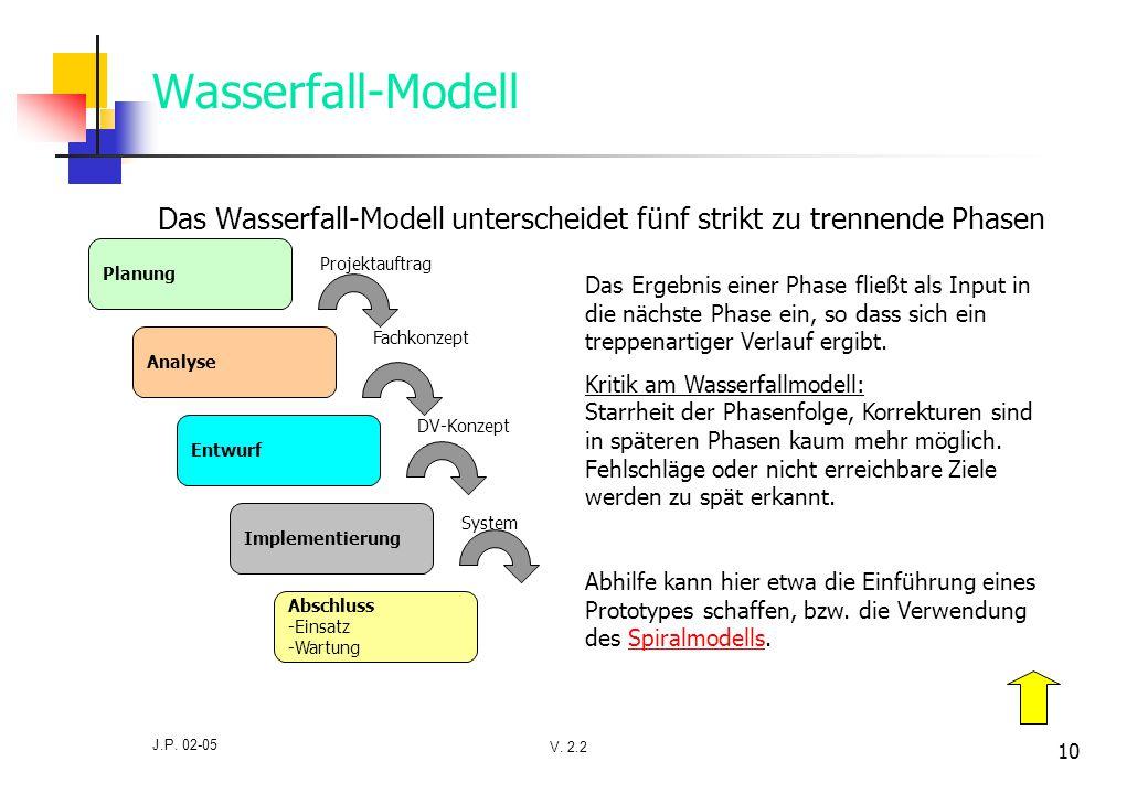 V. 2.2 J.P. 02-05 10 Wasserfall-Modell Das Wasserfall-Modell unterscheidet fünf strikt zu trennende Phasen Planung Analyse Entwurf Implementierung Abs