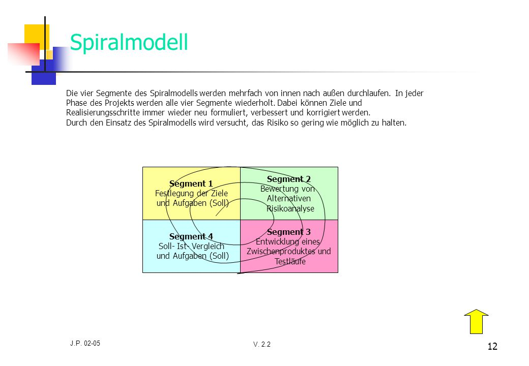V. 2.2 J.P. 02-05 12 Spiralmodell Segment 1 Festlegung der Ziele und Aufgaben (Soll) Segment 2 Bewertung von Alternativen Risikoanalyse Segment 4 Soll