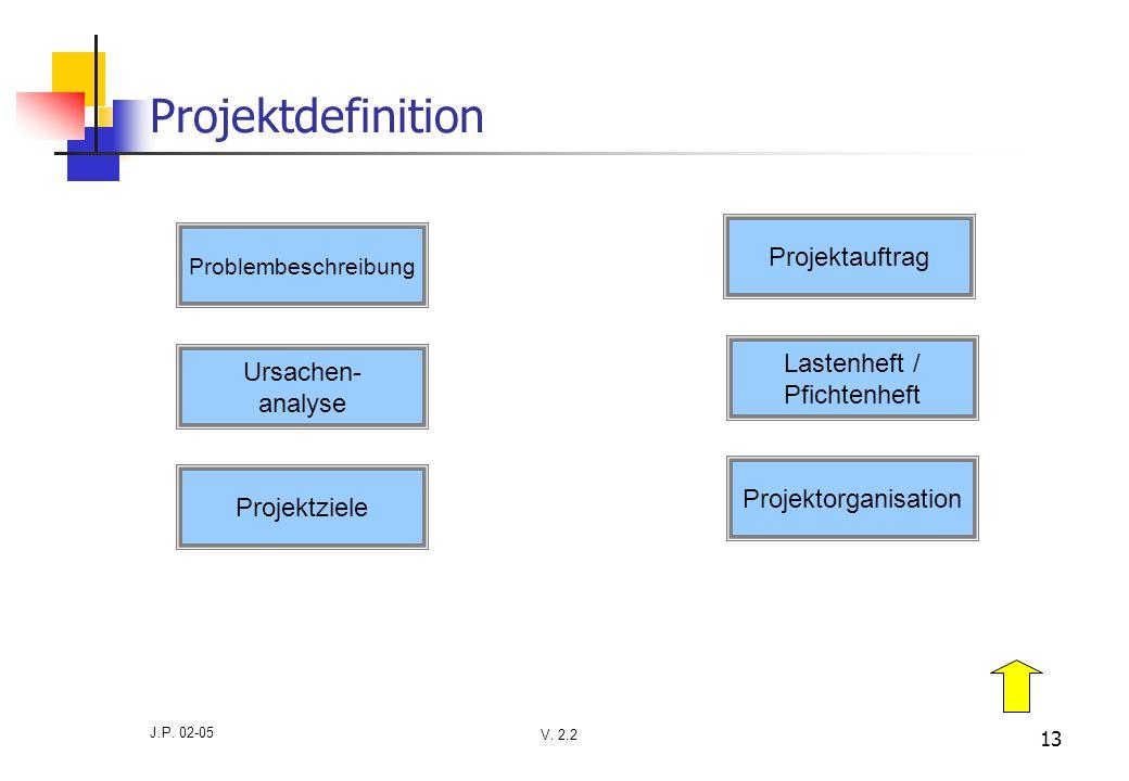 V. 2.2 J.P. 02-05 13 Projektdefinition Problembeschreibung Ursachen- analyse Projektziele Projektauftrag Projektorganisation Lastenheft / Pfichtenheft
