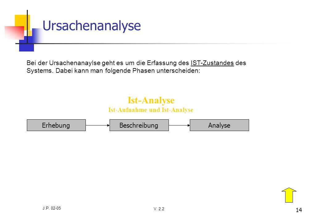 V. 2.2 J.P. 02-05 14 Ursachenanalyse Bei der Ursachenanaylse geht es um die Erfassung des IST-Zustandes des Systems. Dabei kann man folgende Phasen un