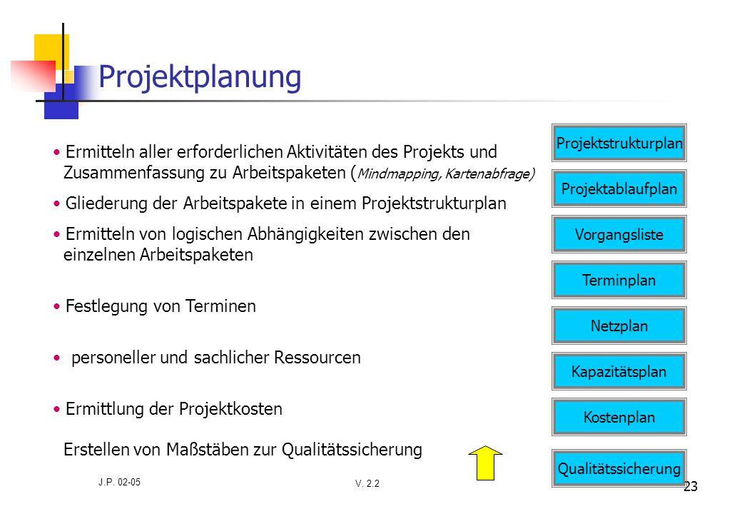 V. 2.2 J.P. 02-05 23 Projektplanung Ermitteln aller erforderlichen Aktivitäten des Projekts und Zusammenfassung zu Arbeitspaketen ( Mindmapping, Karte