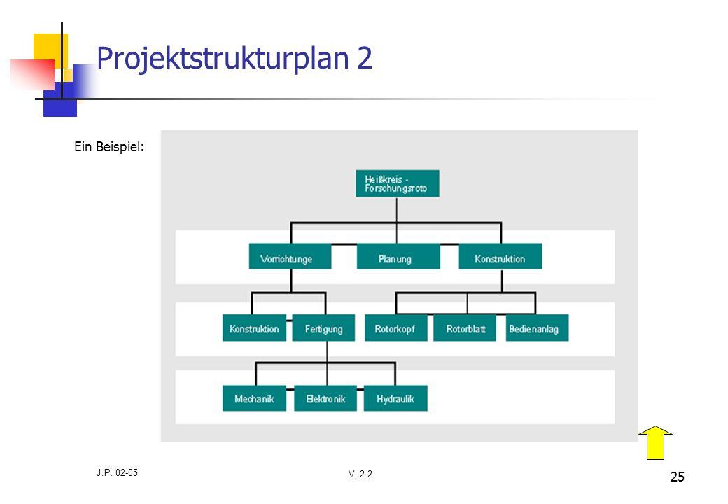 V. 2.2 J.P. 02-05 25 Projektstrukturplan 2 Ein Beispiel: