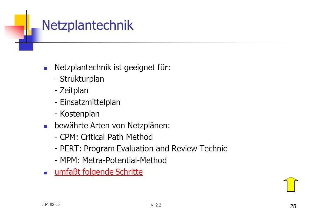 V. 2.2 J.P. 02-05 28 Netzplantechnik Netzplantechnik ist geeignet für: - Strukturplan - Zeitplan - Einsatzmittelplan - Kostenplan bewährte Arten von N
