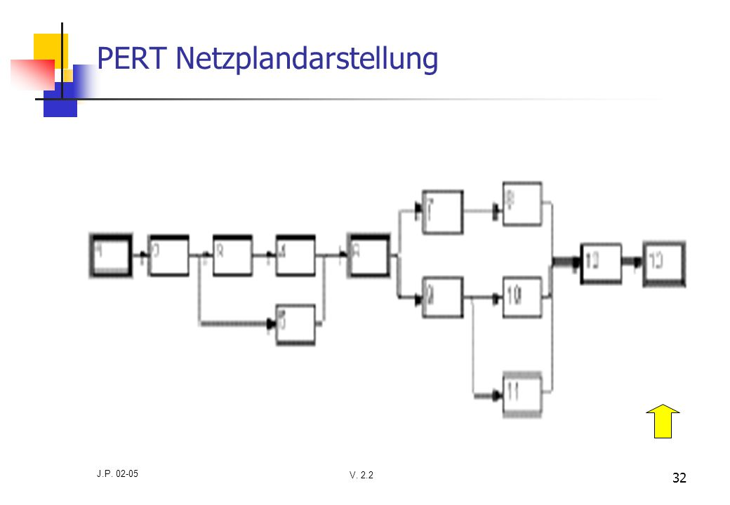 V. 2.2 J.P. 02-05 32 PERT Netzplandarstellung