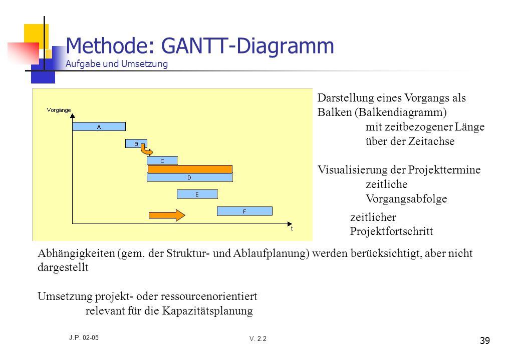 V. 2.2 J.P. 02-05 39 Methode: GANTT-Diagramm Aufgabe und Umsetzung Visualisierung der Projekttermine zeitliche Vorgangsabfolge Abhängigkeiten (gem. de