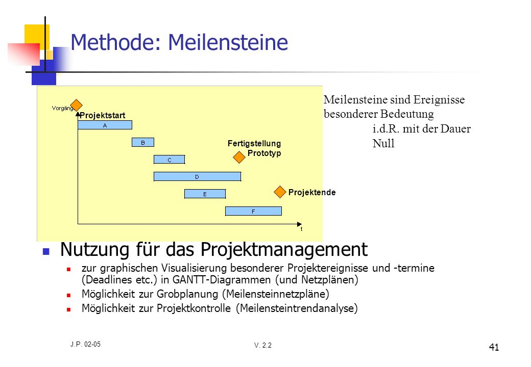 V. 2.2 J.P. 02-05 41 Methode: Meilensteine Nutzung für das Projektmanagement zur graphischen Visualisierung besonderer Projektereignisse und -termine