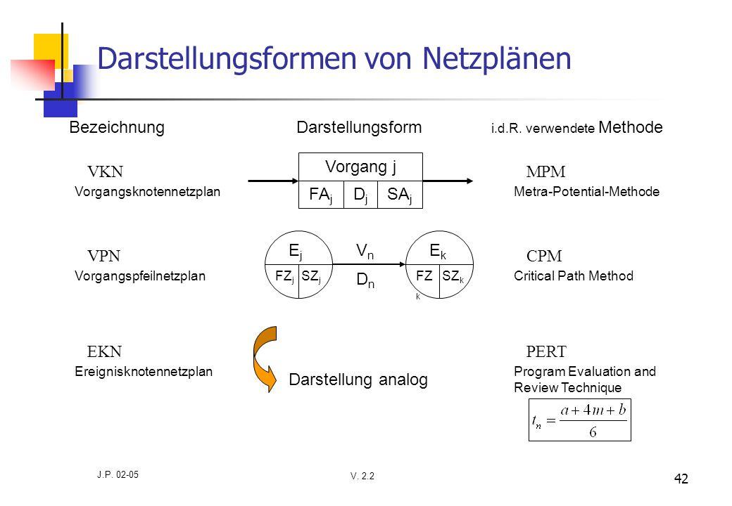 V. 2.2 J.P. 02-05 42 Darstellungsformen von Netzplänen i.d.R. verwendete MethodeDarstellungsform VKN Vorgangsknotennetzplan Bezeichnung VPN Vorgangspf