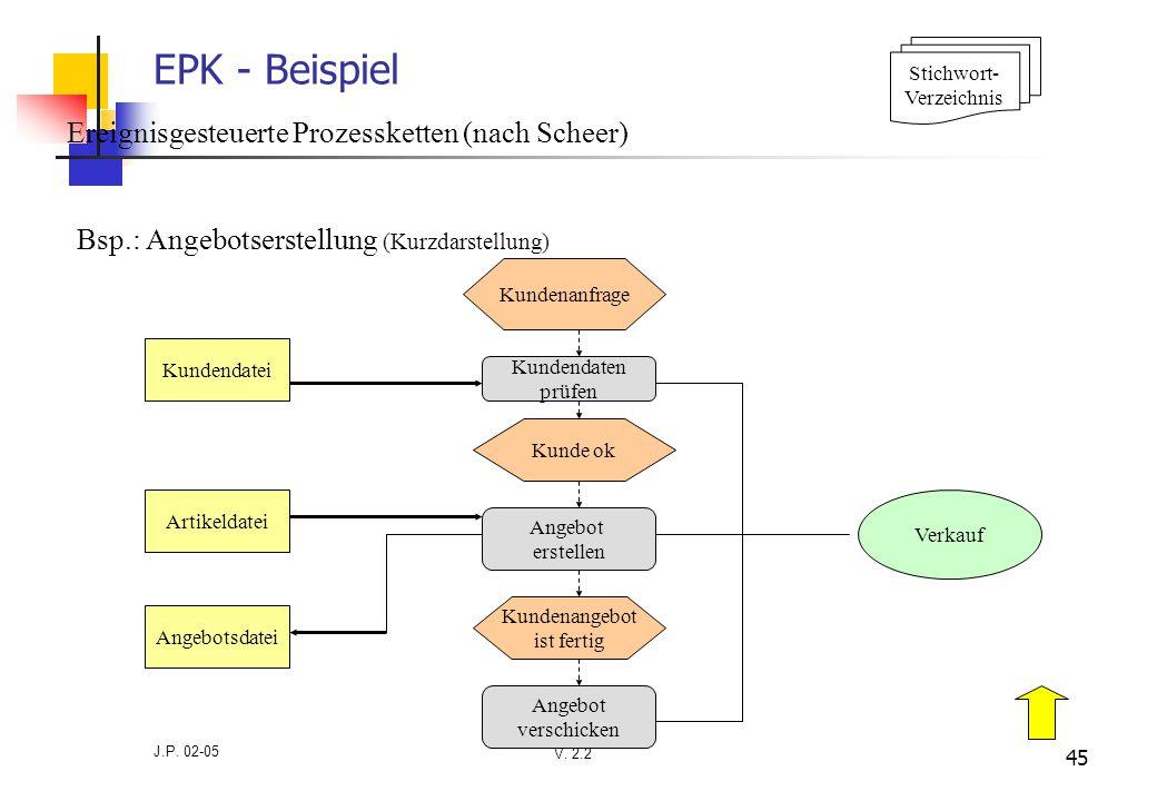 V. 2.2 J.P. 02-05 45 EPK - Beispiel Bsp.: Angebotserstellung (Kurzdarstellung) Kundenanfrage Kundendaten prüfen Angebot erstellen Angebot verschicken