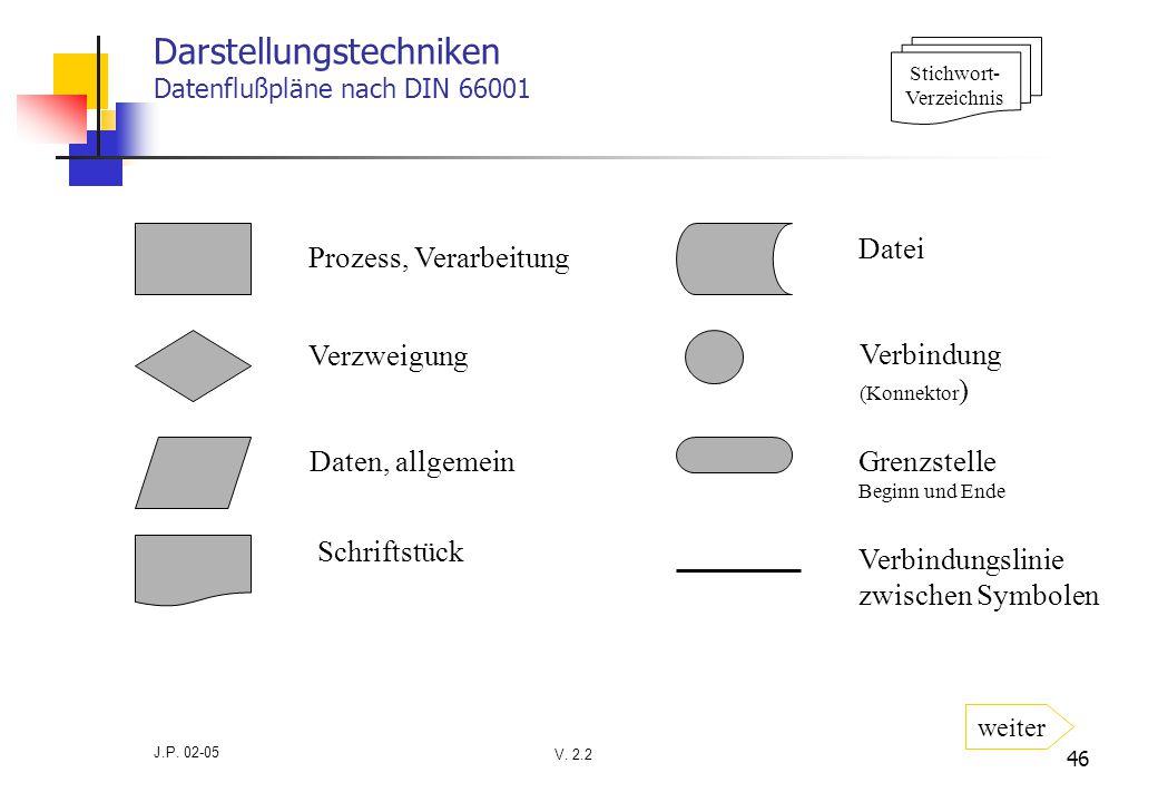 V. 2.2 J.P. 02-05 46 Darstellungstechniken Datenflußpläne nach DIN 66001 Prozess, Verarbeitung Verzweigung Daten, allgemein Schriftstück Datei Verbind