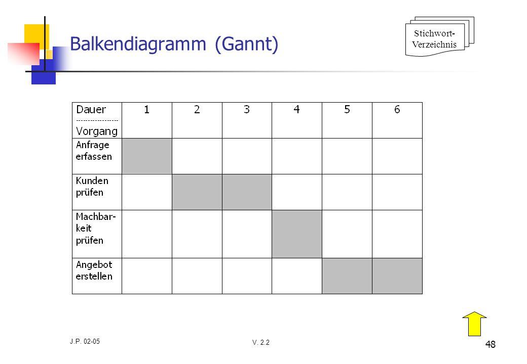 V. 2.2 J.P. 02-05 48 Balkendiagramm (Gannt) Stichwort- Verzeichnis