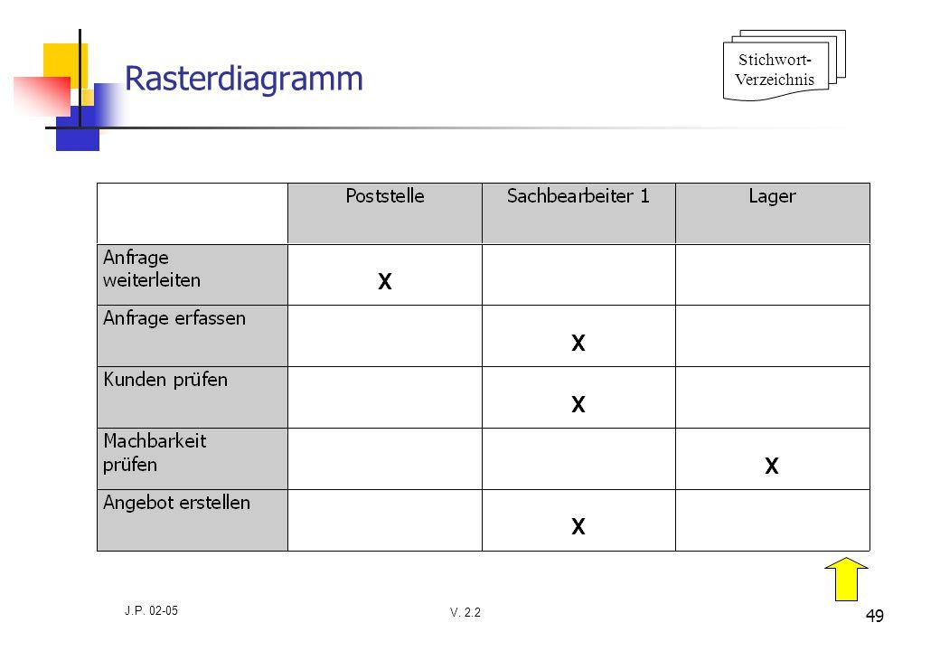 V. 2.2 J.P. 02-05 49 Rasterdiagramm Stichwort- Verzeichnis