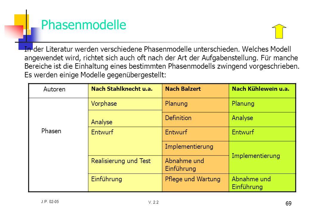 V. 2.2 J.P. 02-05 69 Phasenmodelle In der Literatur werden verschiedene Phasenmodelle unterschieden. Welches Modell angewendet wird, richtet sich auch