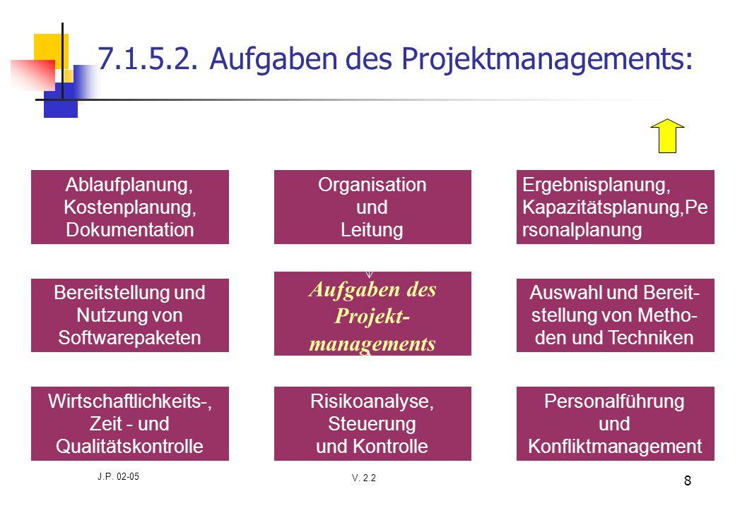 V. 2.2 J.P. 02-05 8 7.1.5.2. Aufgaben des Projektmanagements: Aufgaben des Projekt- managements Ergebnisplanung, Kapazitätsplanung,Pe rsonalplanung Au