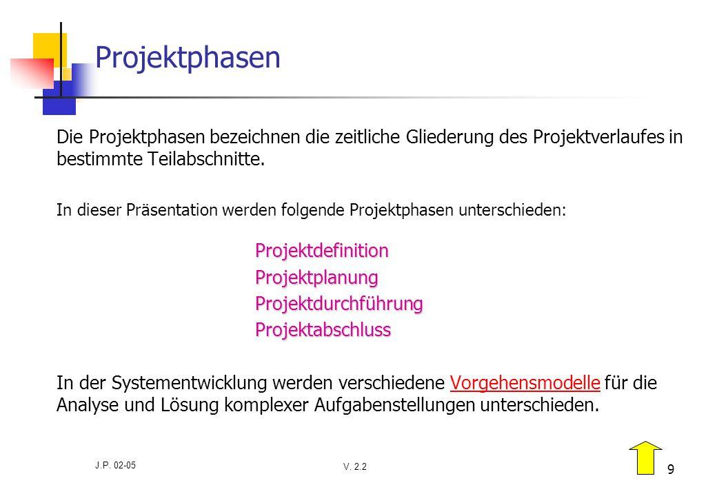 V. 2.2 J.P. 02-05 9 Projektphasen Die Projektphasen bezeichnen die zeitliche Gliederung des Projektverlaufes in bestimmte Teilabschnitte. Projektdefin