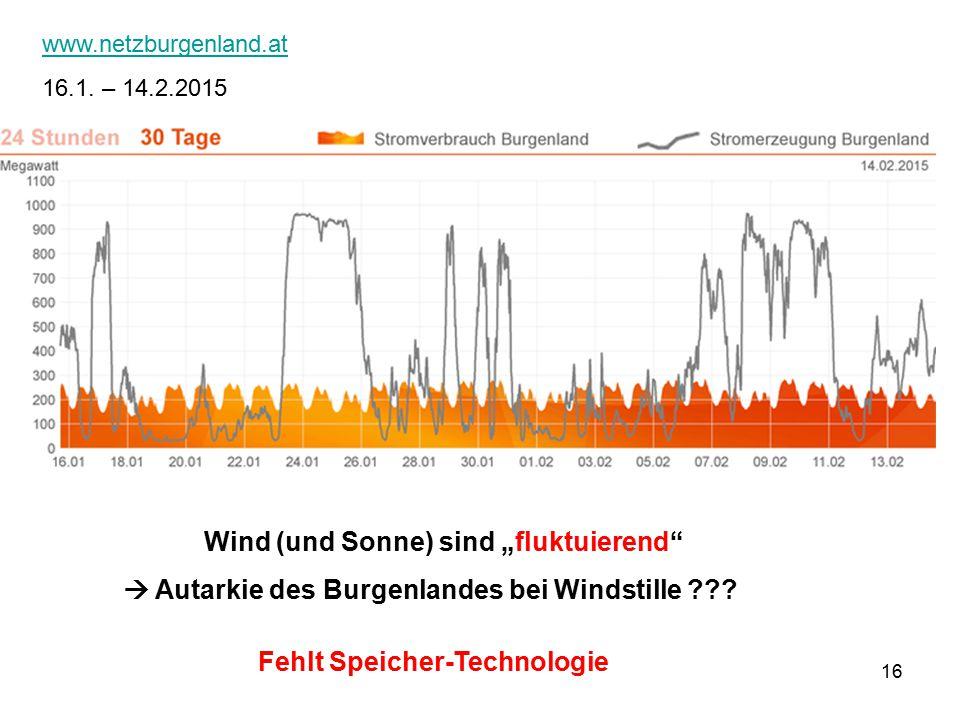 """16 www.netzburgenland.at 16.1. – 14.2.2015 Fehlt Speicher-Technologie Wind (und Sonne) sind """"fluktuierend""""  Autarkie des Burgenlandes bei Windstille"""