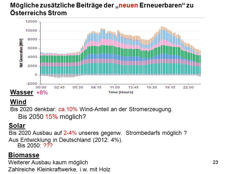 23 Wind Bis 2020 denkbar: ca.10% Wind-Anteil an der Stromerzeugung. Bis 2050 15% möglich? Solar Bis 2020 Ausbau auf 2-4% unseres gegenw. Strombedarfs