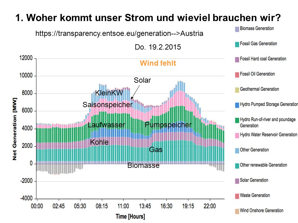 4 https://transparency.entsoe.eu/generation-->Austria Do. 19.2.2015 Wind fehlt Gas Kohle Pumpspeicher Laufwasser Saisonspeicher Solar Biomasse KleinKW