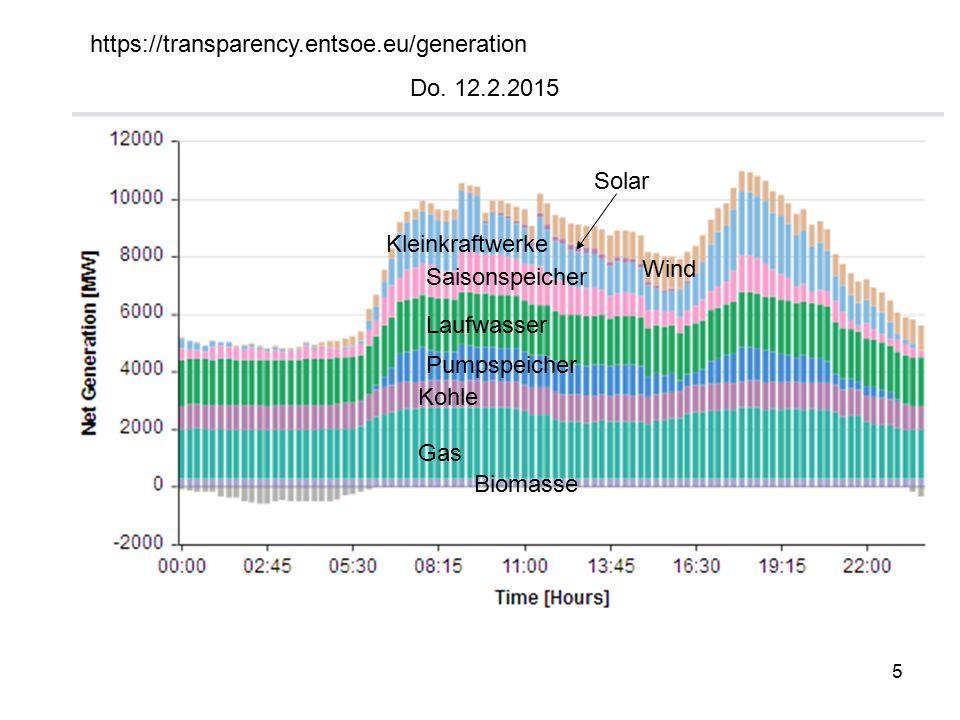 5 Gas Kohle Pumpspeicher Laufwasser Saisonspeicher Wind Solar Biomasse https://transparency.entsoe.eu/generation Do. 12.2.2015 Kleinkraftwerke