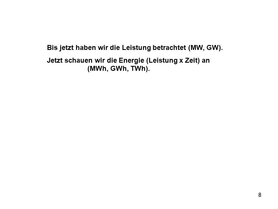 8 Bis jetzt haben wir die Leistung betrachtet (MW, GW). Jetzt schauen wir die Energie (Leistung x Zeit) an (MWh, GWh, TWh).