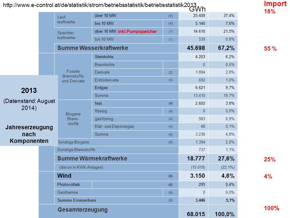 10 Importe Exporte Netzabgabe Pumpspeicherung Stromerzeugung ÖFFENTLICHES NETZ 2013 2014 http://www.e-control.at/de/statistik/strom/betrieb