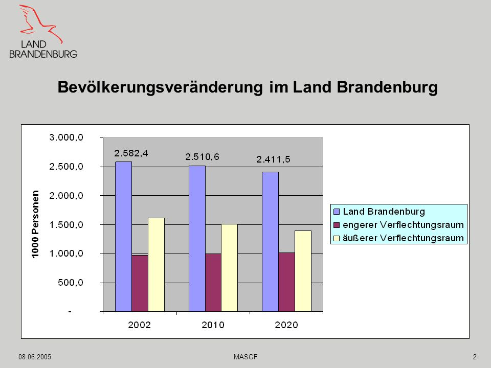 08.06.2005MASGF2 Bevölkerungsveränderung im Land Brandenburg