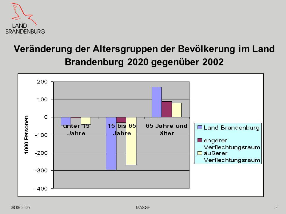 08.06.2005MASGF3 Veränderung der Altersgruppen der Bevölkerung im Land Brandenburg 2020 gegenüber 2002