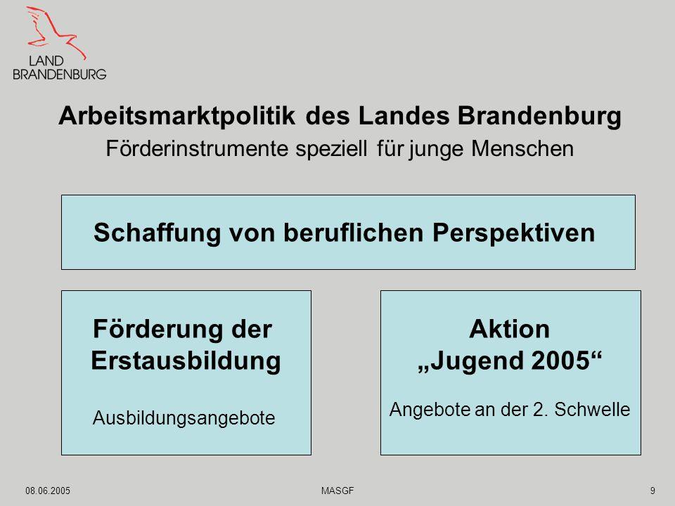 """08.06.2005MASGF9 Arbeitsmarktpolitik des Landes Brandenburg Förderinstrumente speziell für junge Menschen Förderung der Erstausbildung Ausbildungsangebote Aktion """"Jugend 2005 Angebote an der 2."""