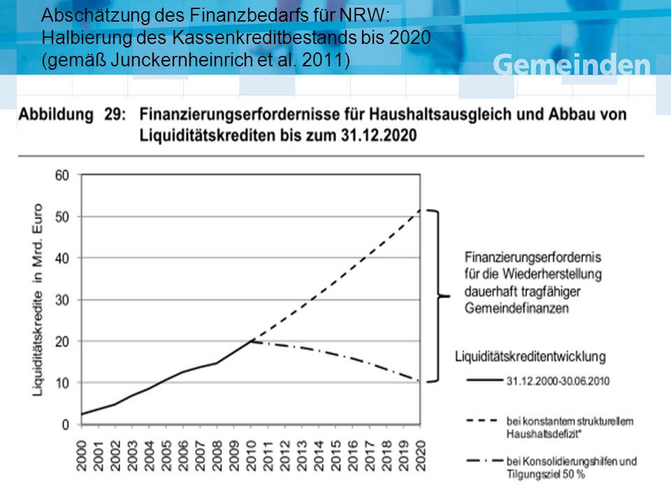 Abschätzung des Finanzbedarfs für NRW: Halbierung des Kassenkreditbestands bis 2020 (gemäß Junckernheinrich et al.