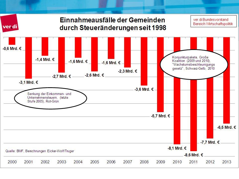 Steuerausfälle Gemeinden 2000 – 2010: 33 Mrd. Euro