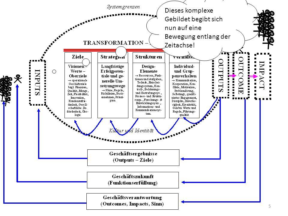 Zeitreise Veränderungen des Umsystems – Veränderungen des Wertesystems … führen zu Veränderungen des rechtlichen Systems – Veränderungen des Ressourcenangebots – Veränderungen der Nachfrage – Veränderungen des eigenen Ziele- und Wertesystems Antworten des Unternehmens: – Phasen des Unternehmenslebens: Betriebsgenetik 6